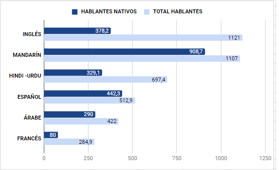 Ranking idiomas