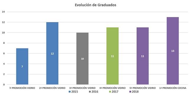 Evolución graduados